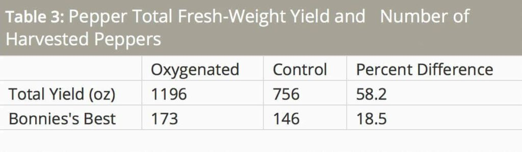 O2Grow University of Minnesota Dissolved Oxygen Pepper Test Results