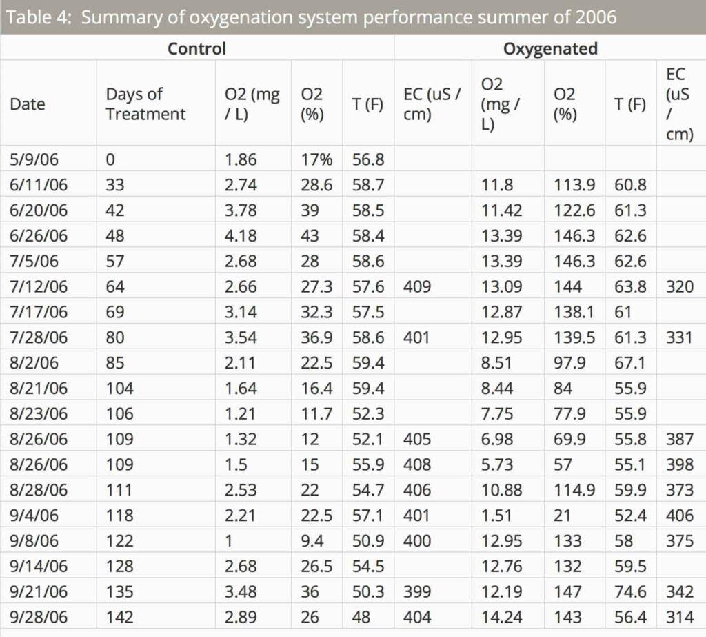 O2Grow University of Minnesota Dissolved Oxygen Test Results