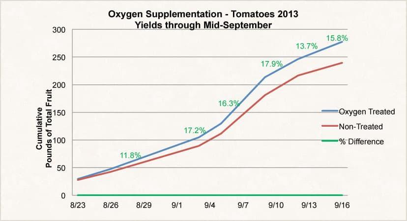 O2Grow University of Minnesota Dissolved Oxygen Tomato Test Results