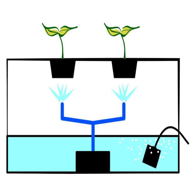 Using emitter for Aeroponics