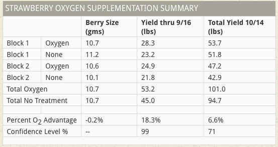 Strawberry Oxygen Supplementation Test Results O2Grow
